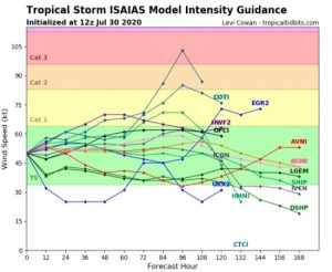 Tropical Storm Isaias Intensity prediction July 30th